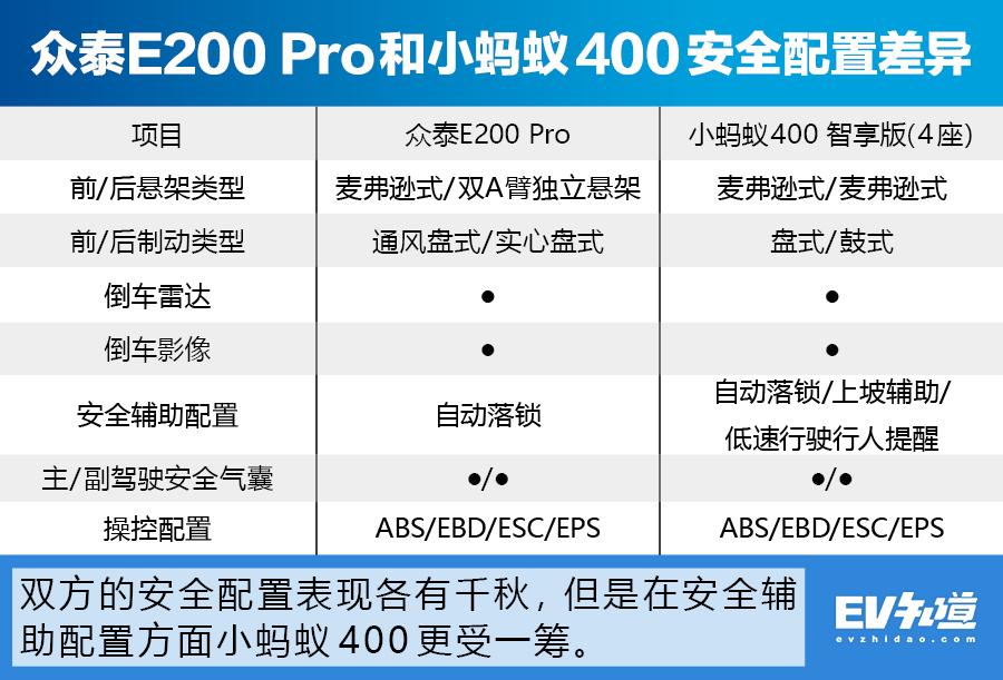 续航能力提升 众泰E200 Pro对比小蚂蚁400