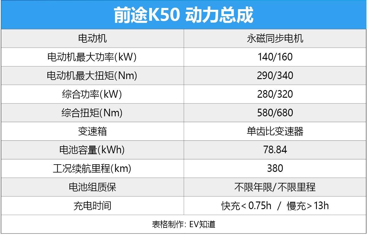 北京-崇礼冰雪挑战第二季——电动跑车前途K50