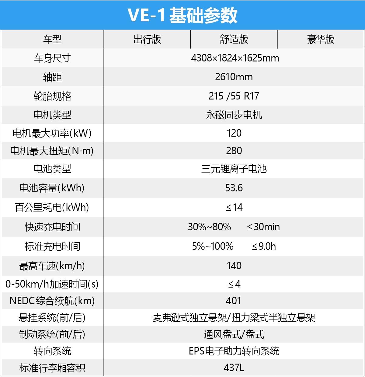 中配性价比最高 广汽本田VE-1购车手册