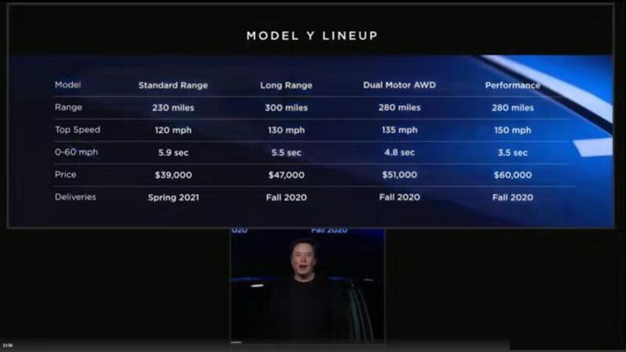 EV晚知道 | 特斯拉Model Y正式发布