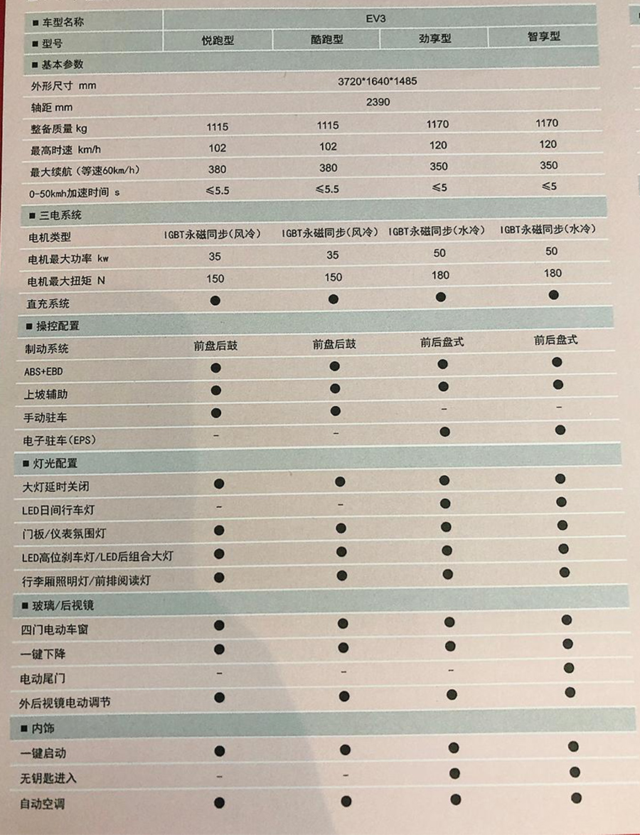 补贴后售6.68-8.38万 江铃易至EV3正式上市