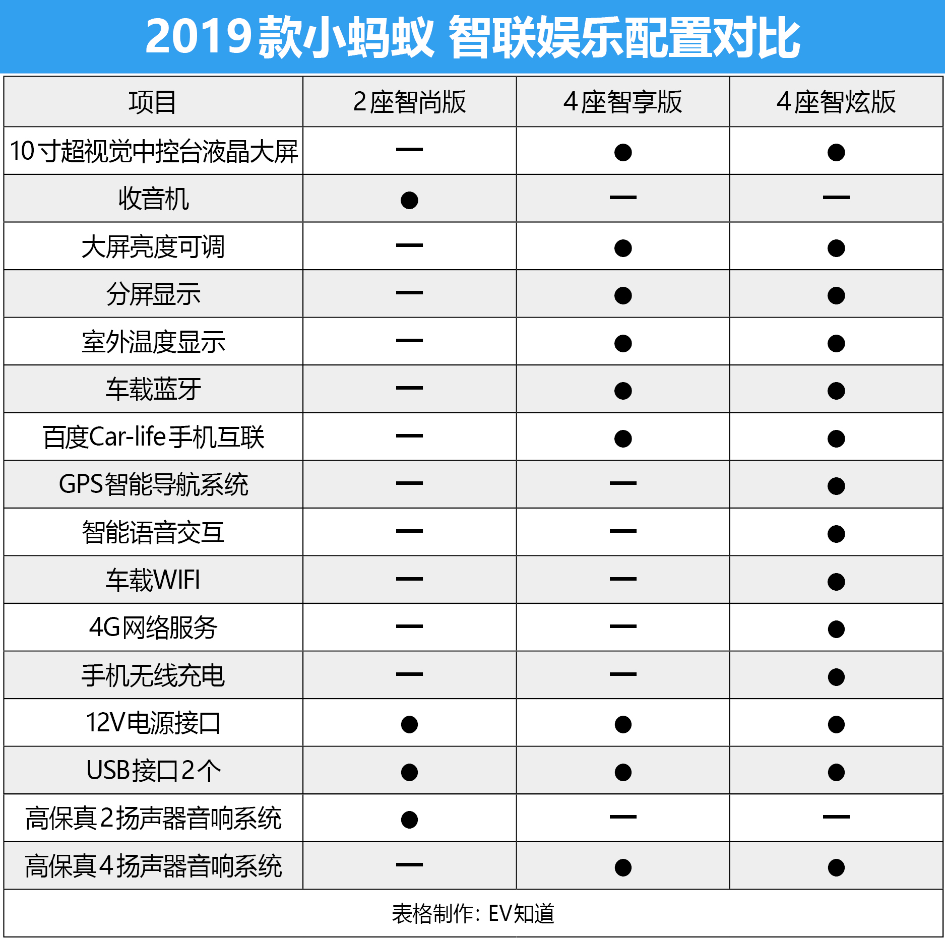 推荐4座智炫版 2019款小蚂蚁购车手册