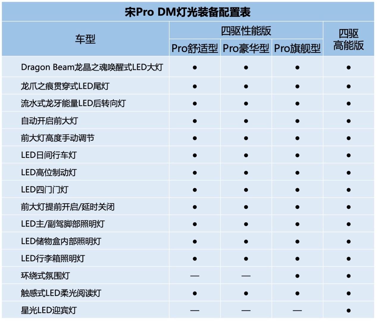 7月11日上市 比亚迪宋Pro DM详细配置曝光