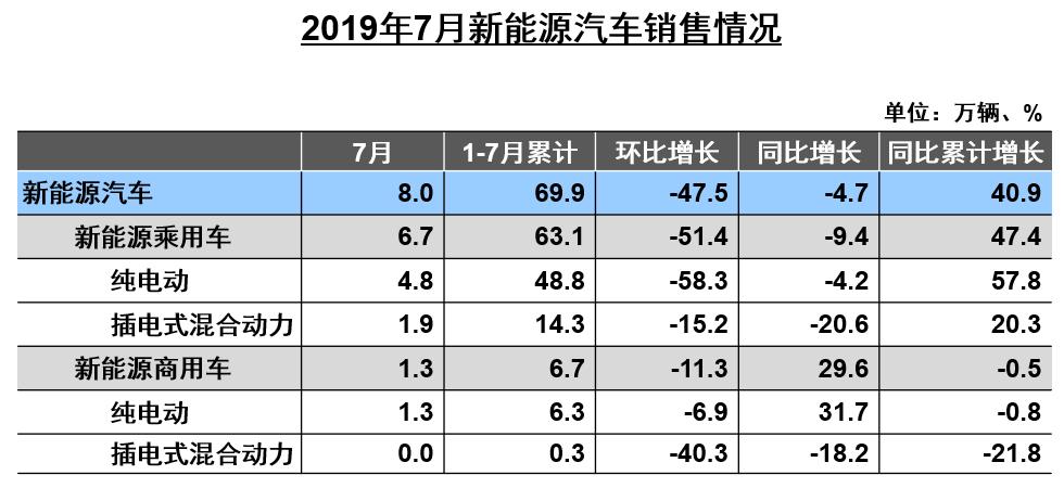 中汽协发布7月销量数据 新能源汽车同环比双降