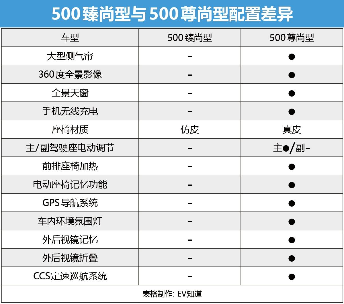 首推12.98万元领尚型 帝豪GSe长续航版购车手册