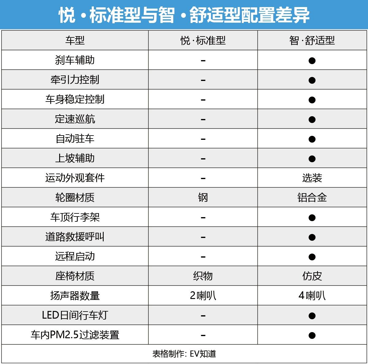 首推耀·豪华型 比亚迪e2购车手册