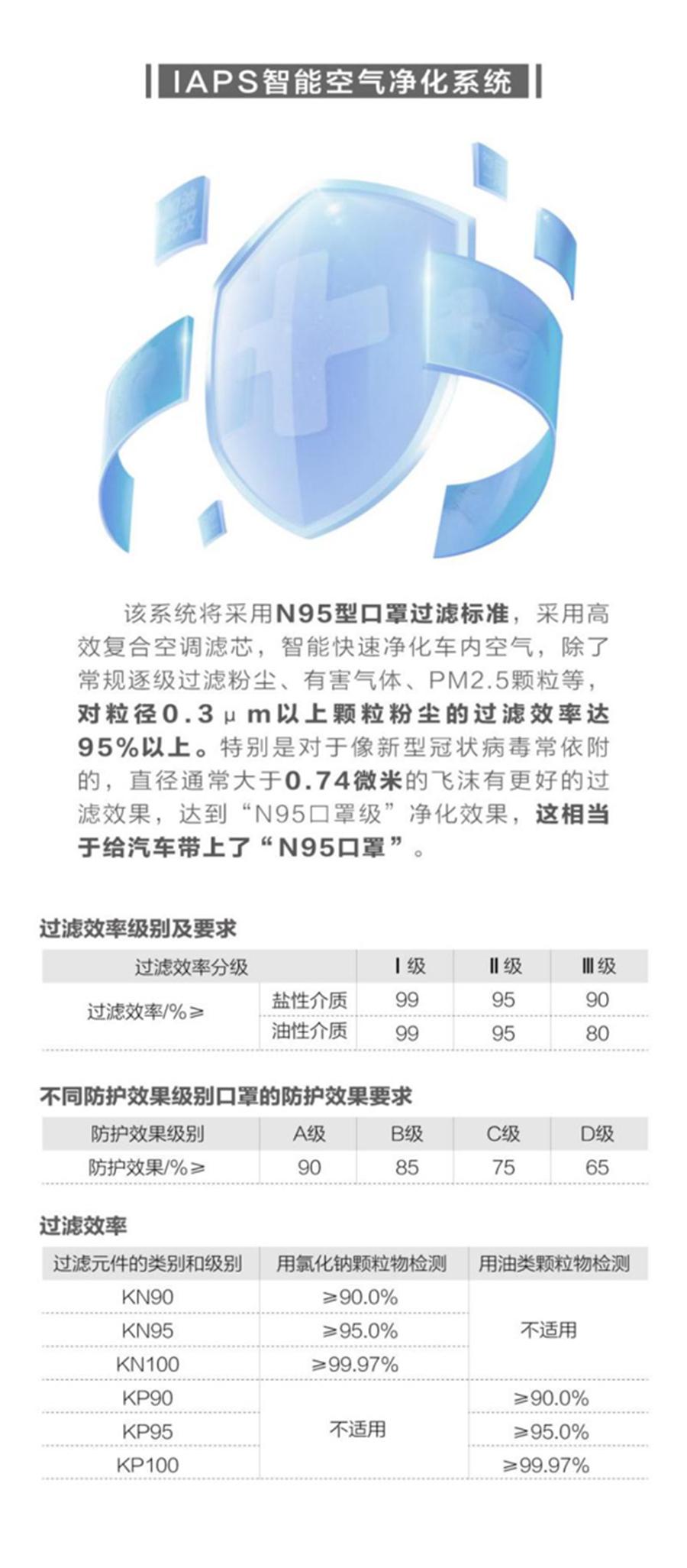 """免費服務:吉利車主免費更換""""車規級CN95空濾"""""""