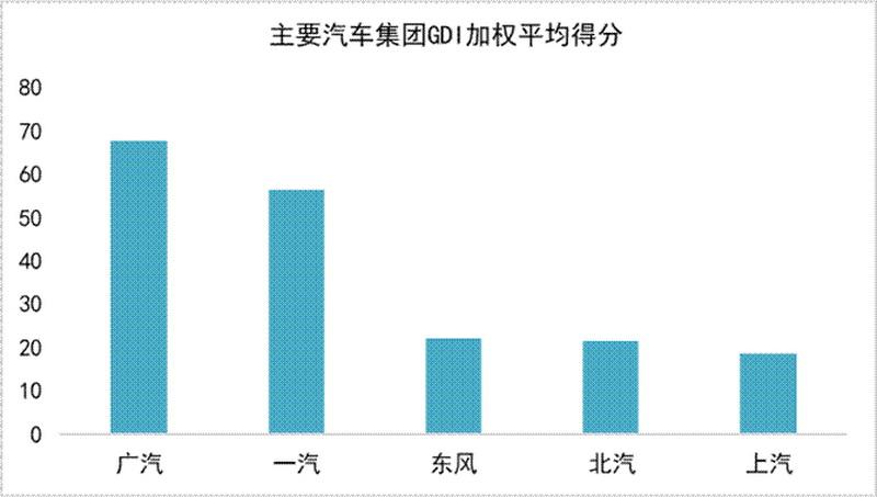 企业绿色低碳发展风向标——汽车企业绿色发展指数