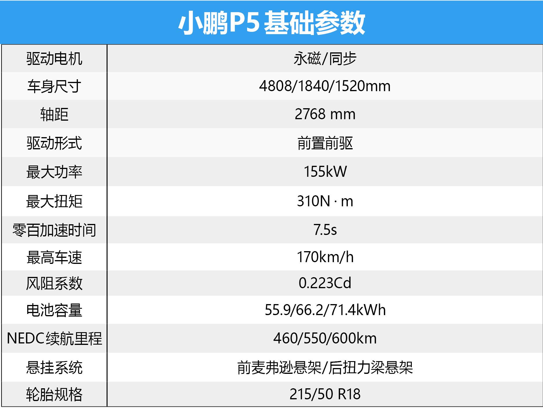 首搭激光雷达/售价15.79万元起 小鹏P5正式上市